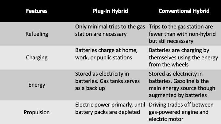 Plug-In and Hybrid Comparison